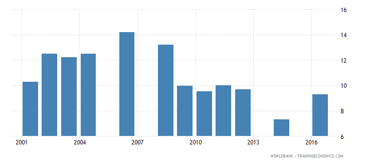 uganda repetition rate in grade 2 of primary education male percent wb data