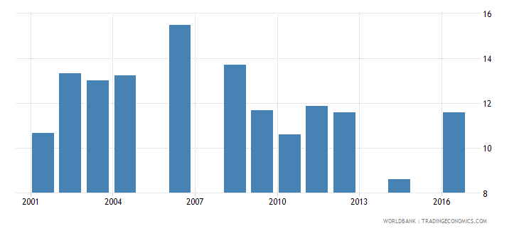 uganda repetition rate in grade 4 of primary education male percent wb data