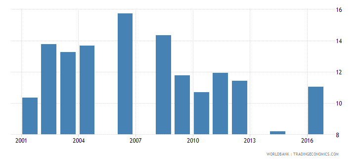 uganda repetition rate in grade 5 of primary education male percent wb data