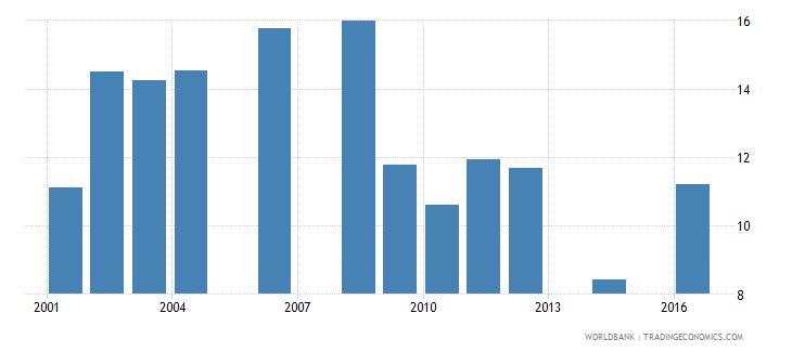 uganda repetition rate in grade 6 of primary education female percent wb data