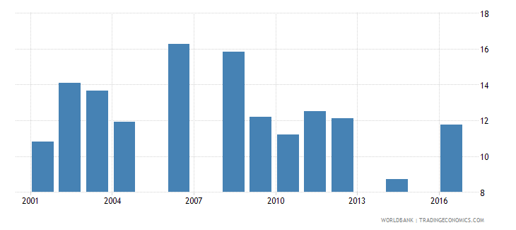 uganda repetition rate in grade 6 of primary education male percent wb data