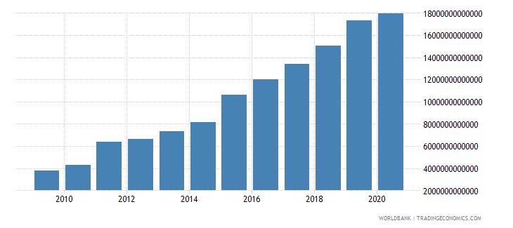 uganda revenue excluding grants current lcu wb data