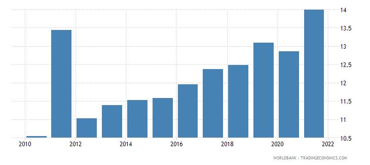 uganda revenue excluding grants percent of gdp wb data