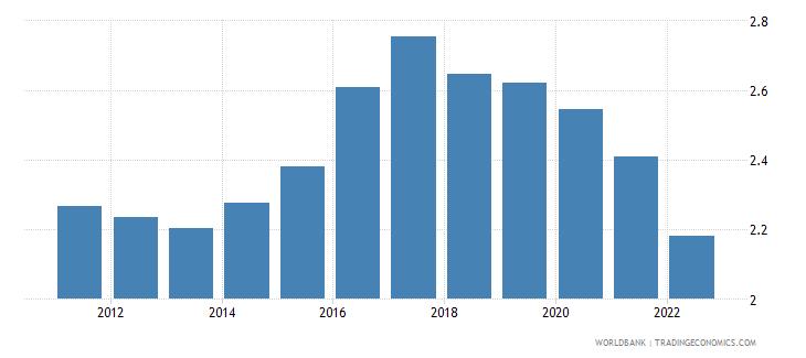 uganda rural population growth annual percent wb data
