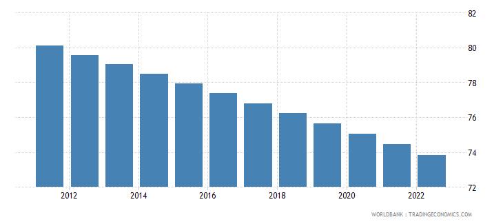 uganda rural population percent of total population wb data