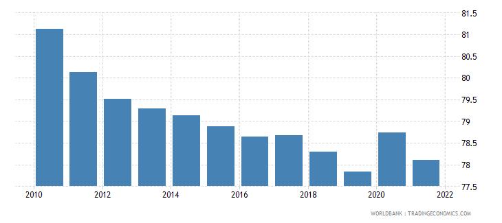 uganda self employed total percent of total employed wb data