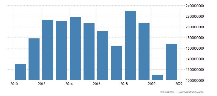 uganda service exports bop us dollar wb data