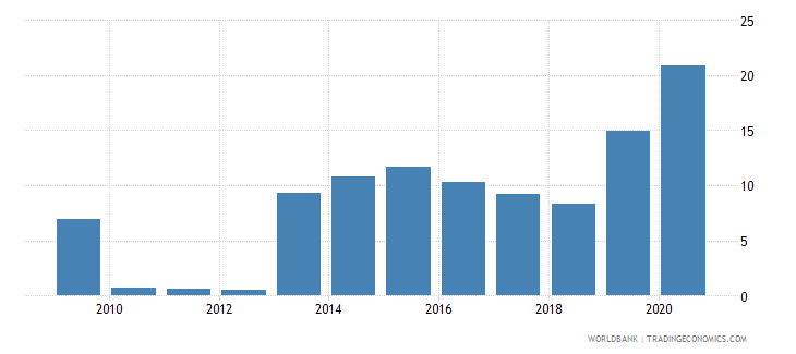 uganda short term debt percent of exports of goods services and income wb data