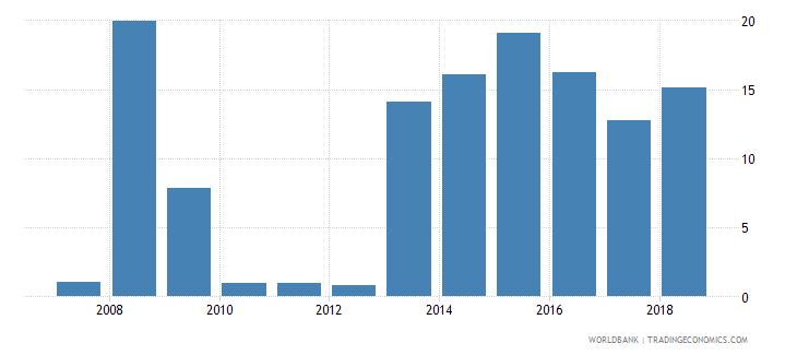 uganda short term debt percent of total reserves wb data