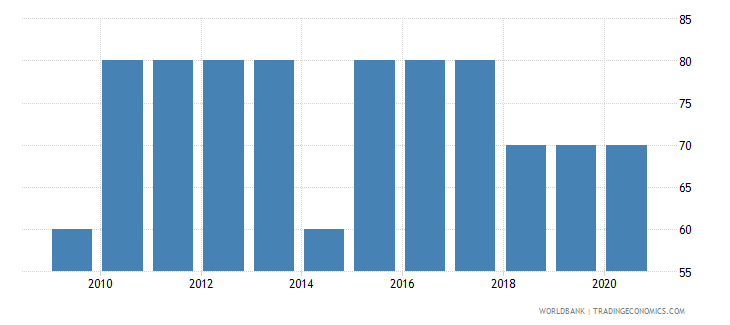 uganda source data assessment of statistical capacity scale 0  100 wb data