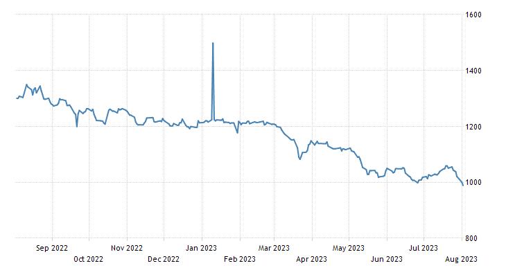 Uganda Stock Market
