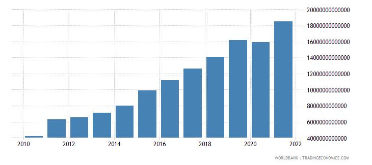 uganda tax revenue current lcu wb data