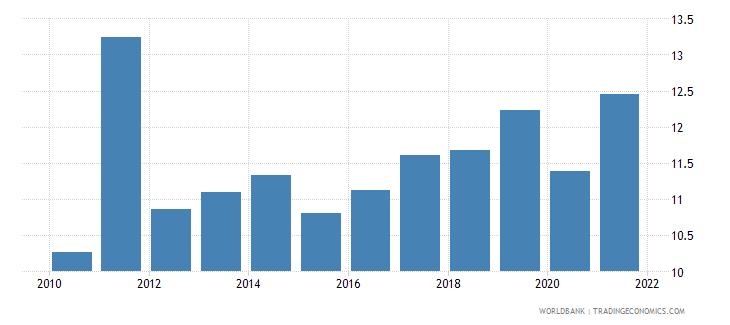 uganda tax revenue percent of gdp wb data