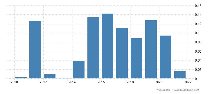 uganda taxes on exports percent of tax revenue wb data