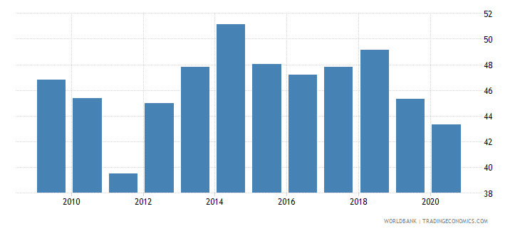 uganda taxes on goods and services percent of revenue wb data