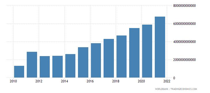 uganda taxes on income profits and capital gains current lcu wb data