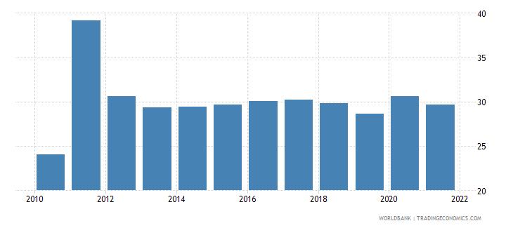 uganda taxes on income profits and capital gains percent of revenue wb data