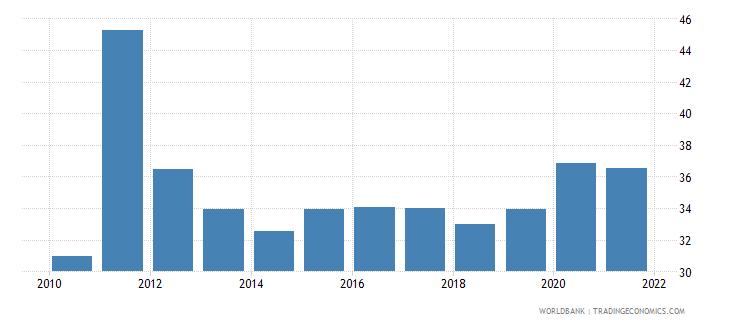 uganda taxes on income profits and capital gains percent of total taxes wb data