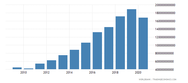uganda taxes on international trade current lcu wb data
