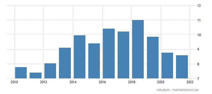 uganda taxes on international trade percent of revenue wb data
