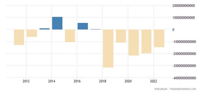 uganda terms of trade adjustment constant lcu wb data