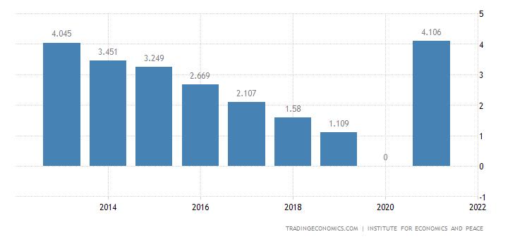 Uganda Terrorism Index