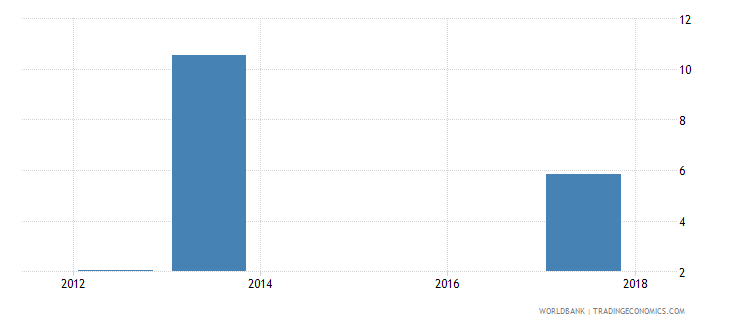 uganda time related underemployment male percent of employment wb data