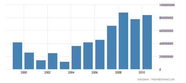 uganda total agricultural exports fao current us$ wb data