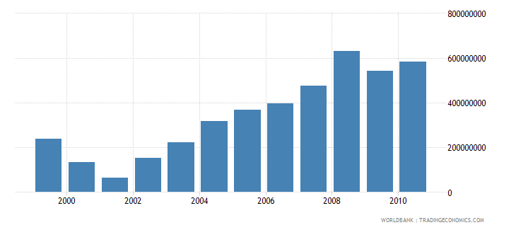 uganda total agricultural imports fao current us$ wb data