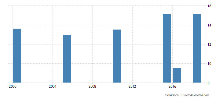 uganda total alcohol consumption per capita liters of pure alcohol projected estimates 15 years of age wb data