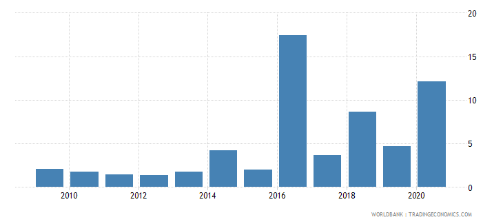 uganda total debt service percent of exports of goods services and income wb data