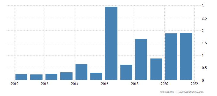 uganda total debt service percent of gni wb data