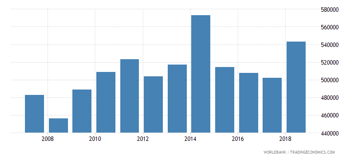 uganda total fisheries production metric tons wb data