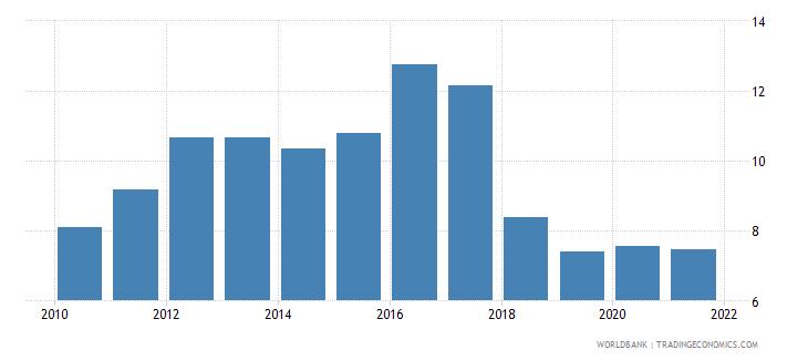 uganda total natural resources rents percent of gdp wb data