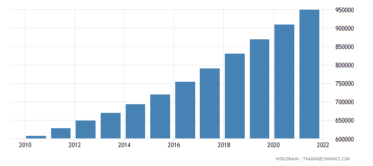 uganda total population for age 65 and above only 2005 and 2010 in number of people wb data