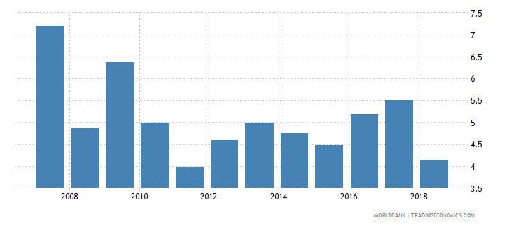 uganda total reserves in months of imports wb data