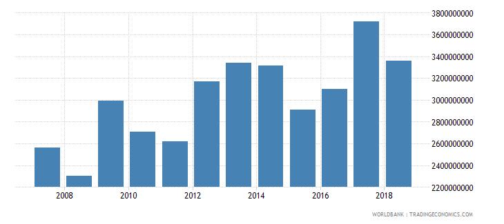 uganda total reserves minus gold us dollar wb data