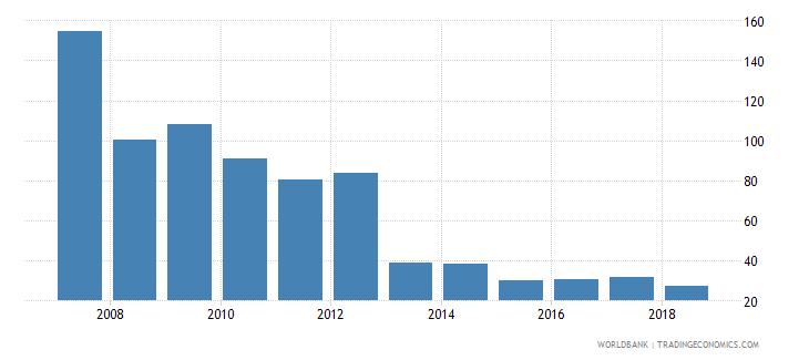 uganda total reserves percent of total external debt wb data