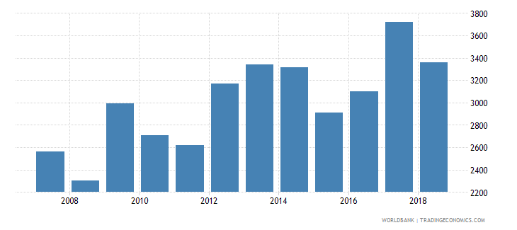 uganda total reserves wb data