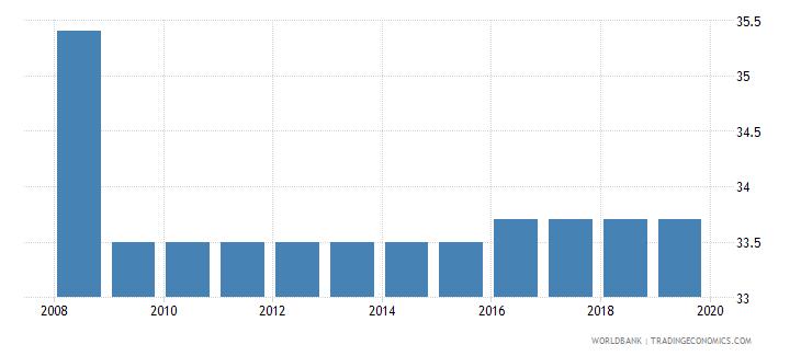 uganda total tax rate percent of profit wb data