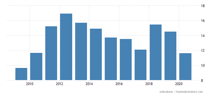 uganda trade in services percent of gdp wb data