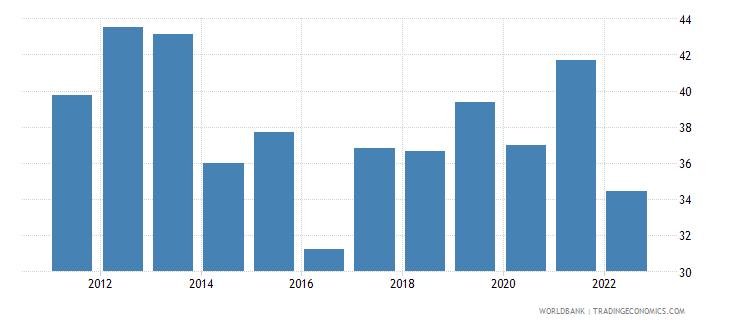 uganda trade percent of gdp wb data
