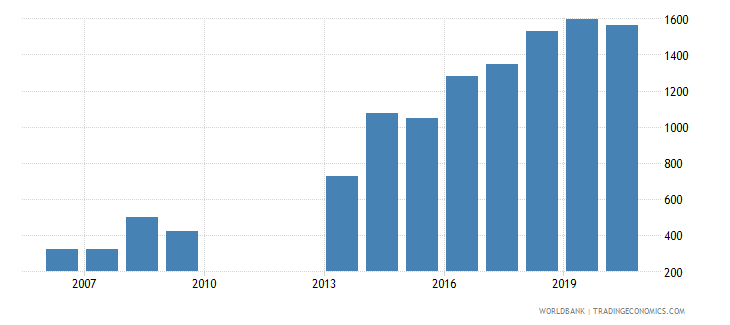uganda trademark applications resident by count wb data
