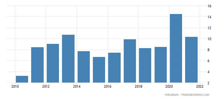 uganda transport services percent of service exports bop wb data
