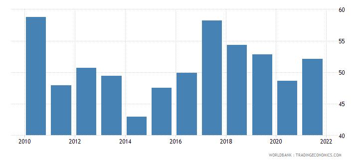 uganda transport services percent of service imports bop wb data