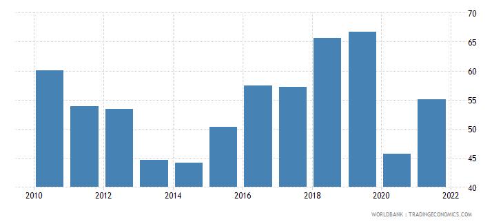 uganda travel services percent of service exports bop wb data