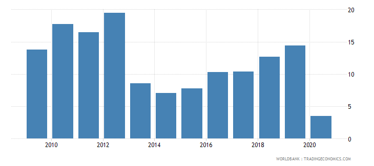 uganda travel services percent of service imports bop wb data