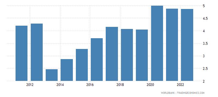 uganda unemployment female percent of female labor force wb data