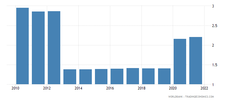 uganda unemployment male percent of male labor force wb data