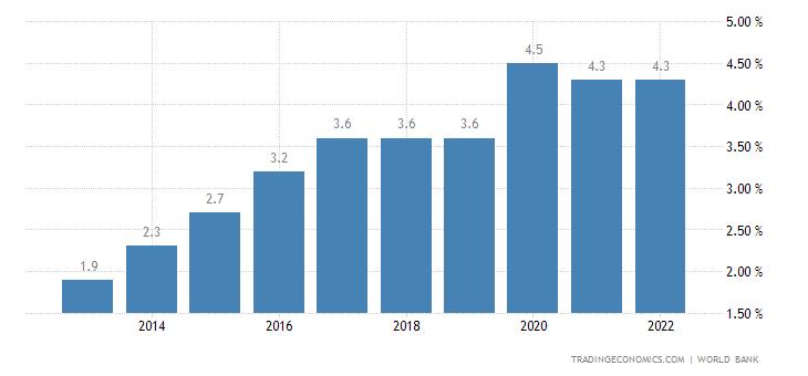 Uganda Unemployment Rate | 2019 | Data | Chart | Calendar